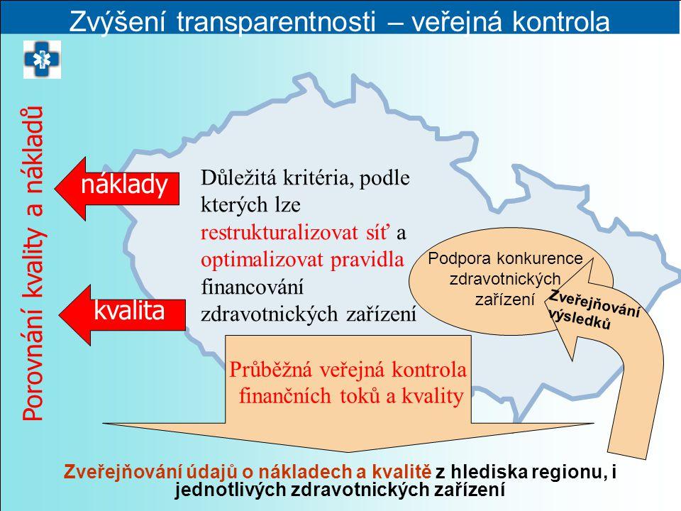 Zvýšení transparentnosti – veřejná kontrola