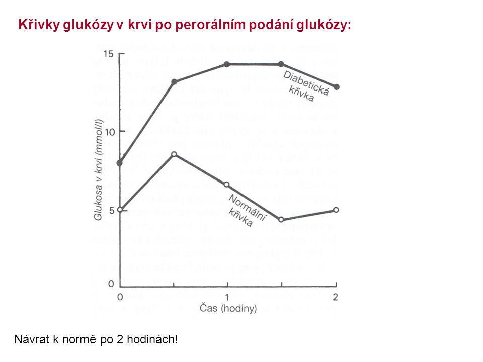 Křivky glukózy v krvi po perorálním podání glukózy: