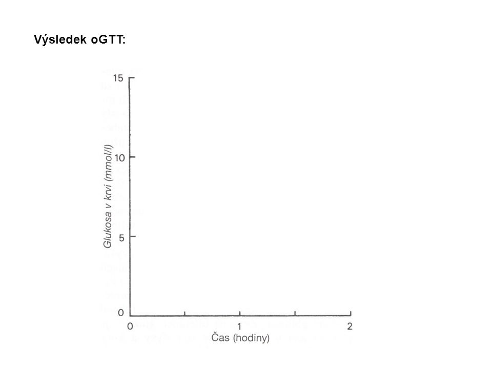 Výsledek oGTT: