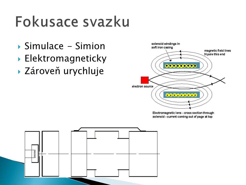Fokusace svazku Simulace - Simion Elektromagneticky Zároveň urychluje