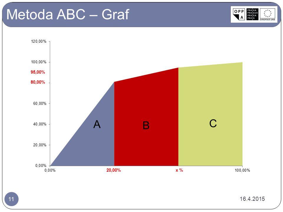 Metoda ABC – Graf 95,00% 80,00% 12.4.2017