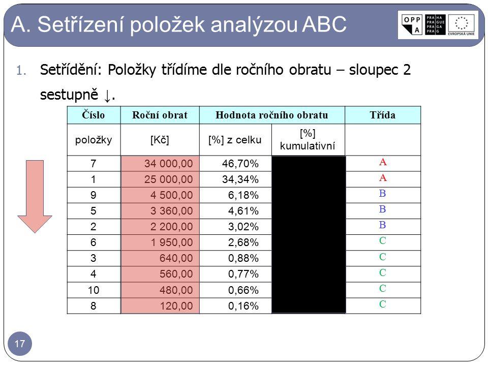A. Setřízení položek analýzou ABC