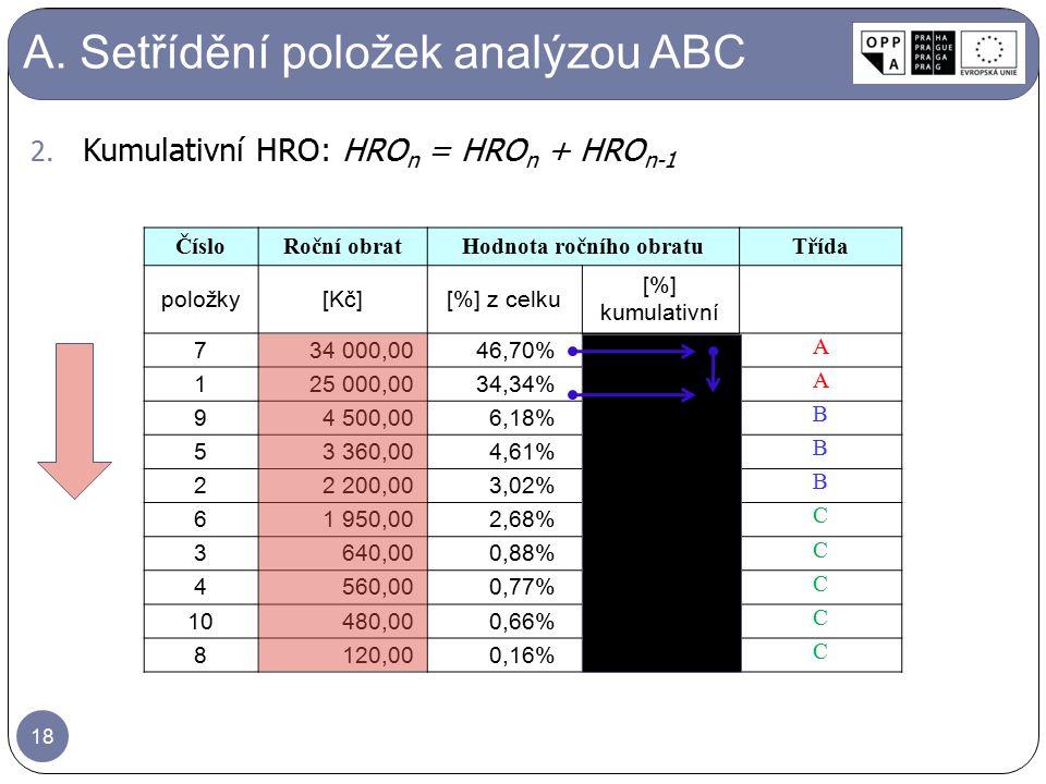 A. Setřídění položek analýzou ABC