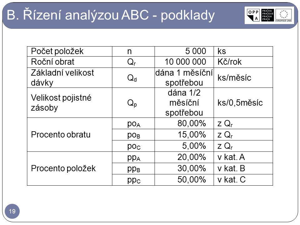 B. Řízení analýzou ABC - podklady