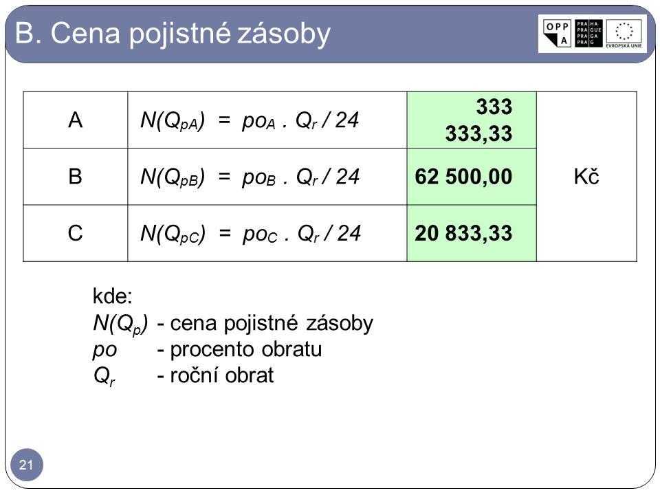 B. Cena pojistné zásoby A N(QpA) = poA . Qr / 24 333 333,33 Kč B