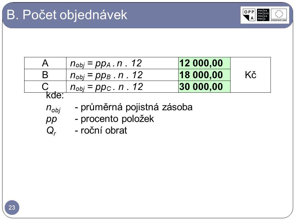 B. Počet objednávek A nobj = ppA . n . 12 12 000,00 Kč B