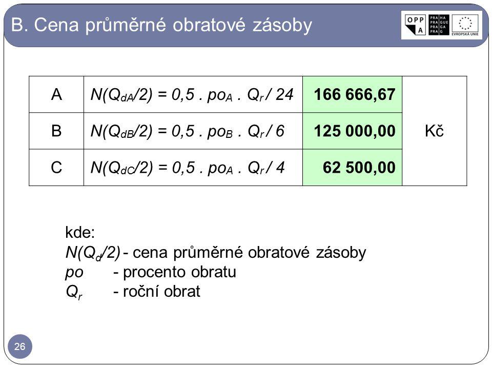 B. Cena průměrné obratové zásoby