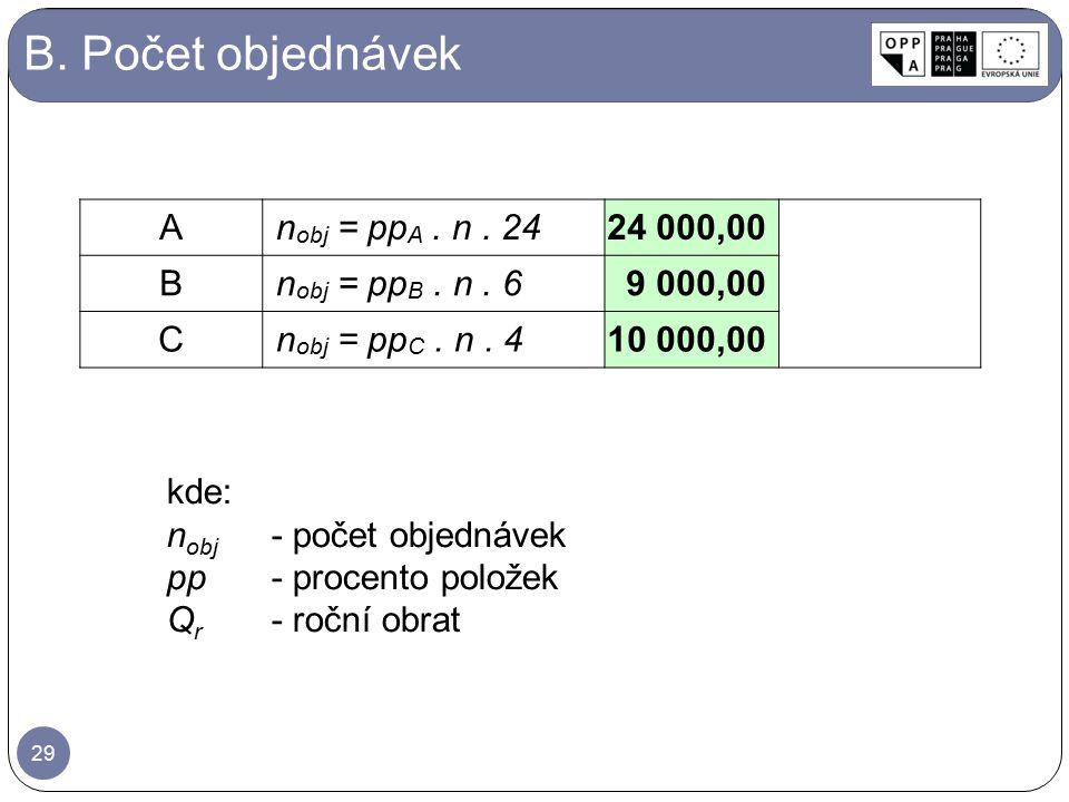 B. Počet objednávek A nobj = ppA . n . 24 24 000,00 B