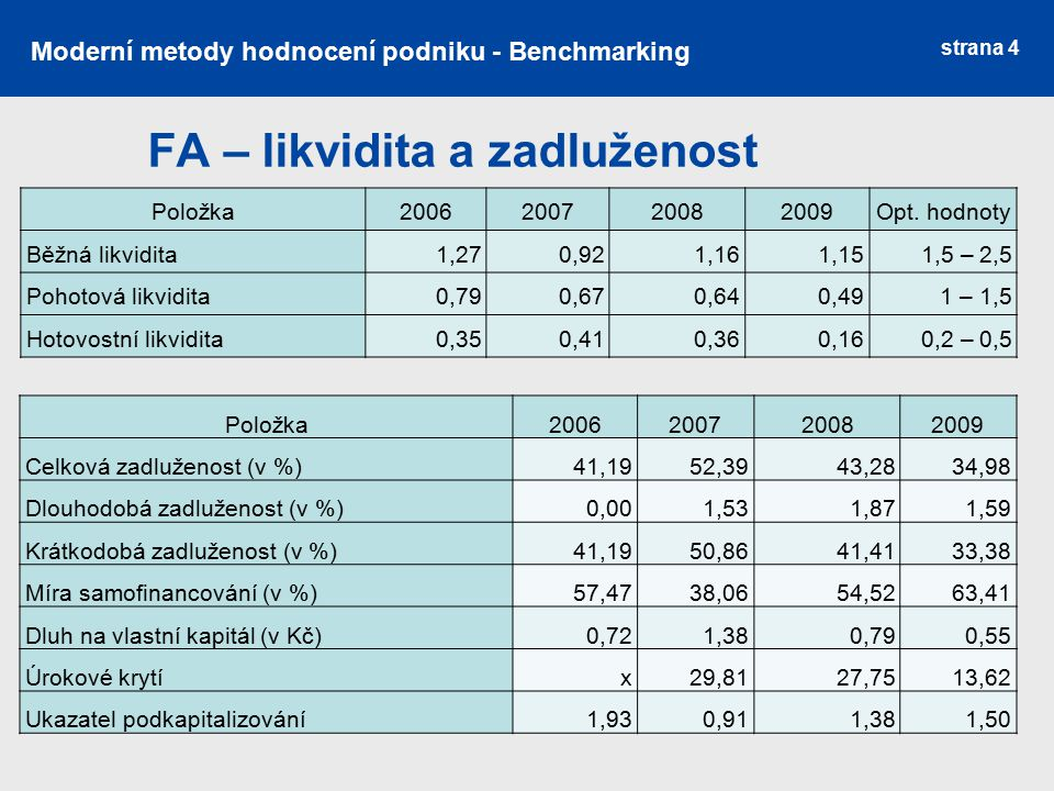 FA – likvidita a zadluženost