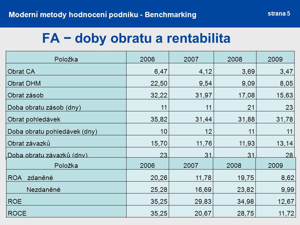 FA − doby obratu a rentabilita