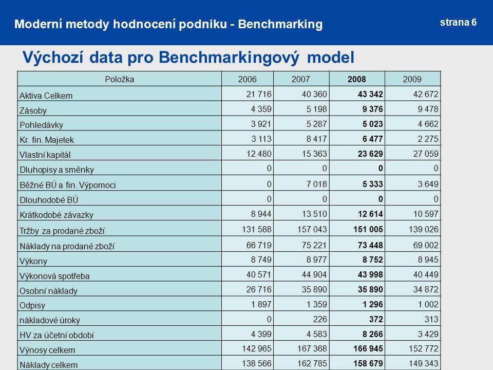 Výchozí data pro Benchmarkingový model