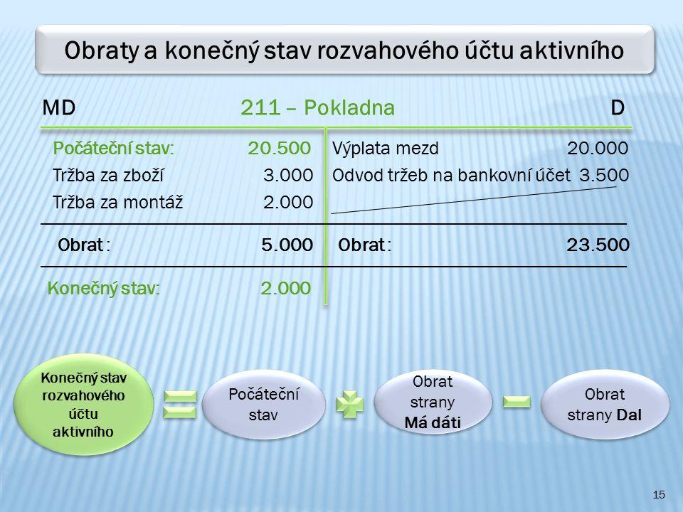 Obraty a konečný stav rozvahového účtu aktivního
