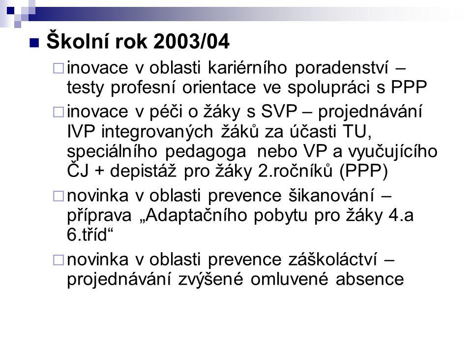 Školní rok 2003/04 inovace v oblasti kariérního poradenství – testy profesní orientace ve spolupráci s PPP.
