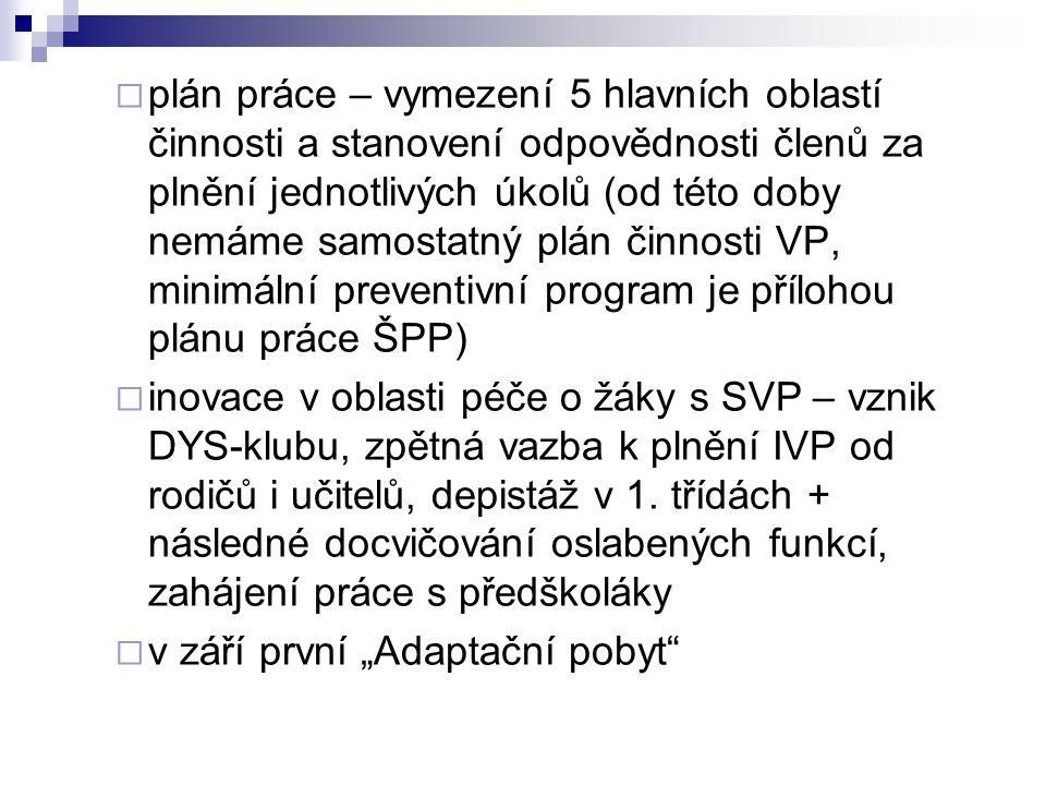plán práce – vymezení 5 hlavních oblastí činnosti a stanovení odpovědnosti členů za plnění jednotlivých úkolů (od této doby nemáme samostatný plán činnosti VP, minimální preventivní program je přílohou plánu práce ŠPP)