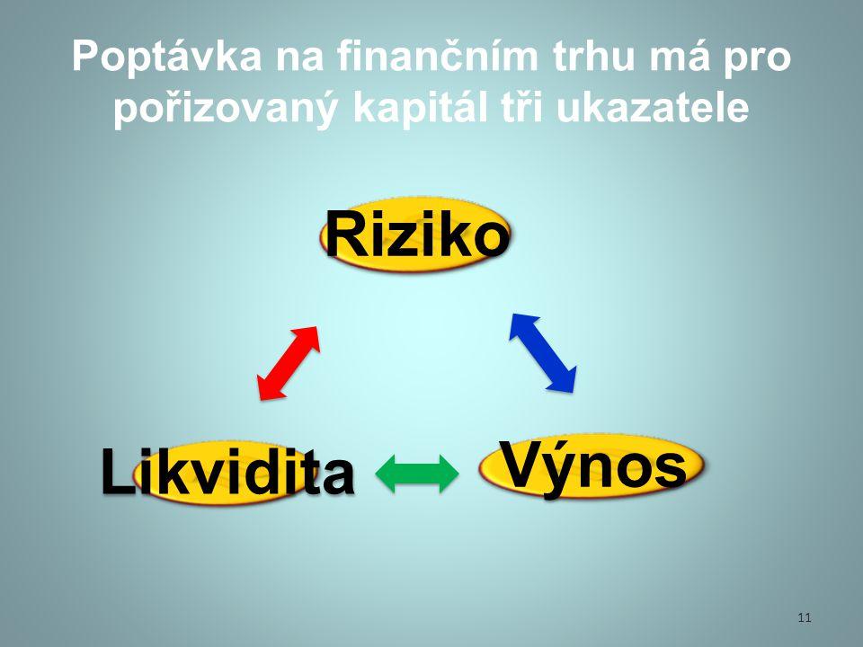 Poptávka na finančním trhu má pro pořizovaný kapitál tři ukazatele