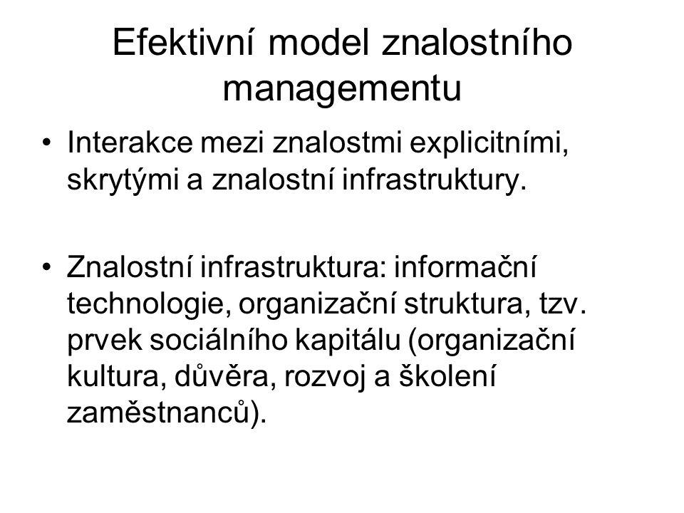 Efektivní model znalostního managementu
