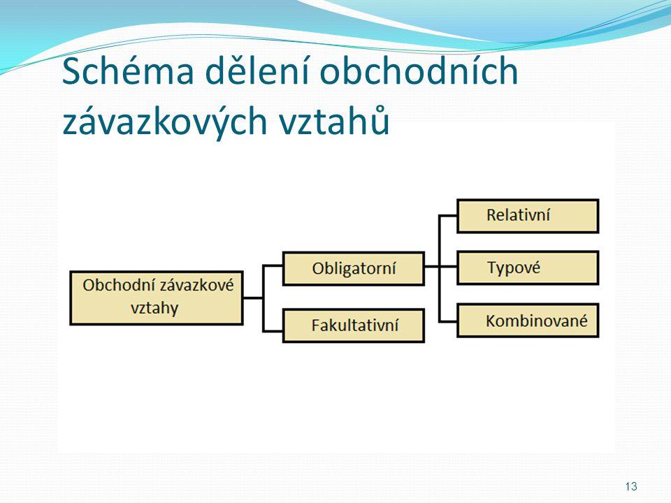 Schéma dělení obchodních závazkových vztahů