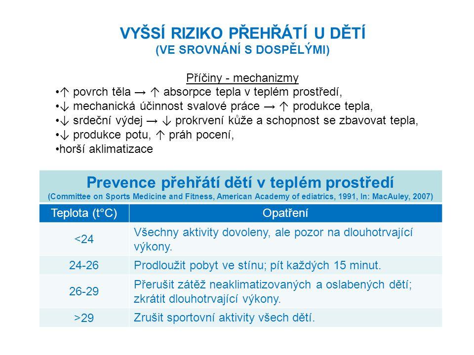 VYŠSÍ RIZIKO PŘEHŘÁTÍ U DĚTÍ Prevence přehřátí dětí v teplém prostředí