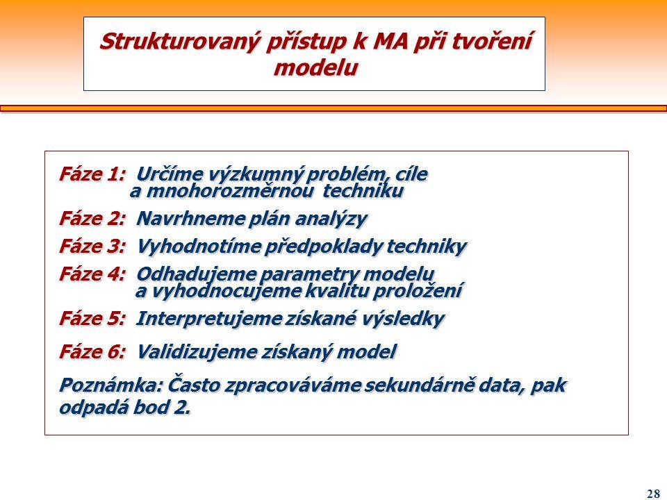 Strukturovaný přístup k MA při tvoření modelu