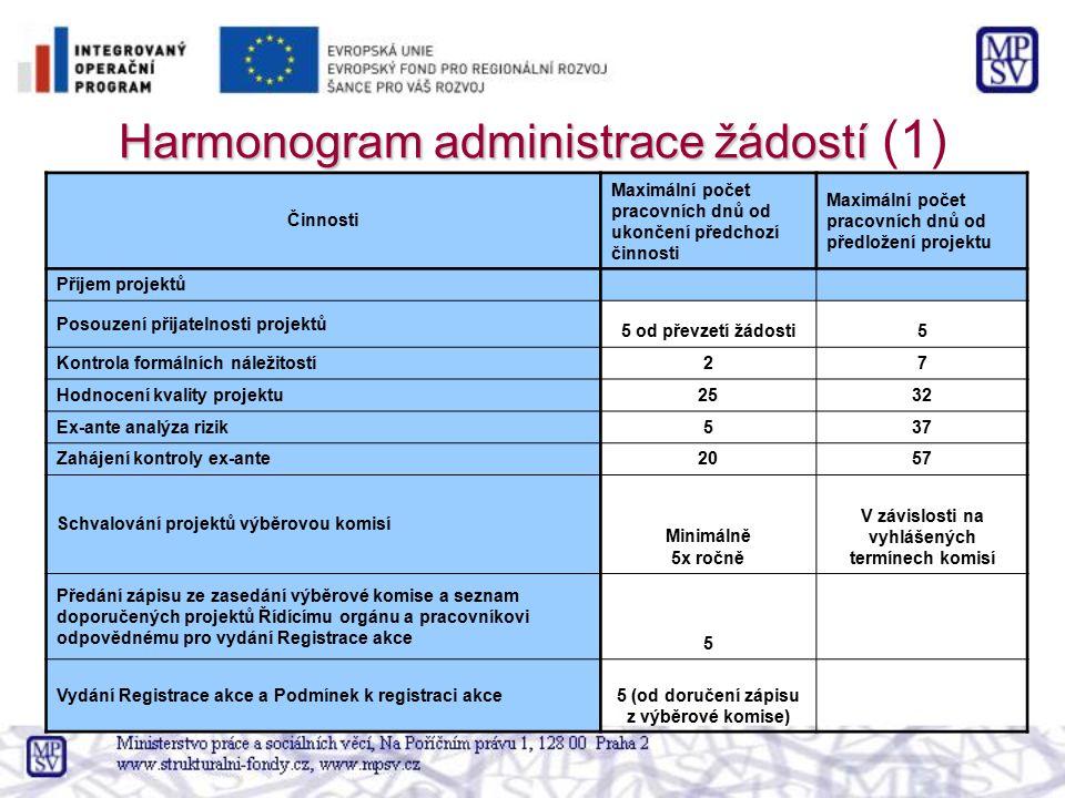 Harmonogram administrace žádostí (1)