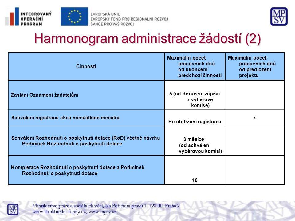 Harmonogram administrace žádostí (2)