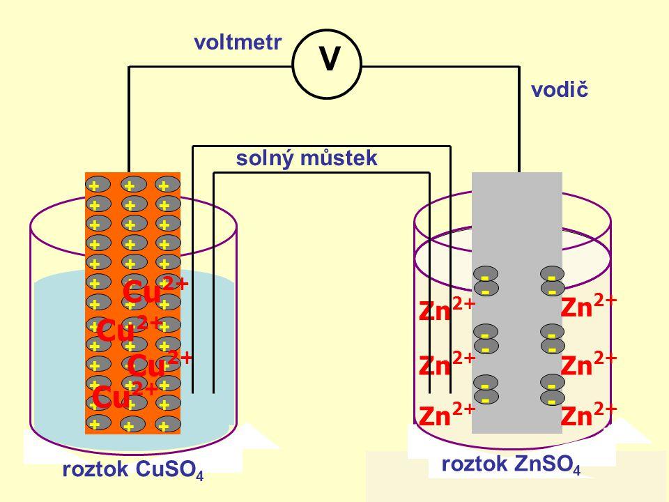 V Cu2+ Zn2+ - voltmetr vodič solný můstek roztok ZnSO4 roztok CuSO4 +