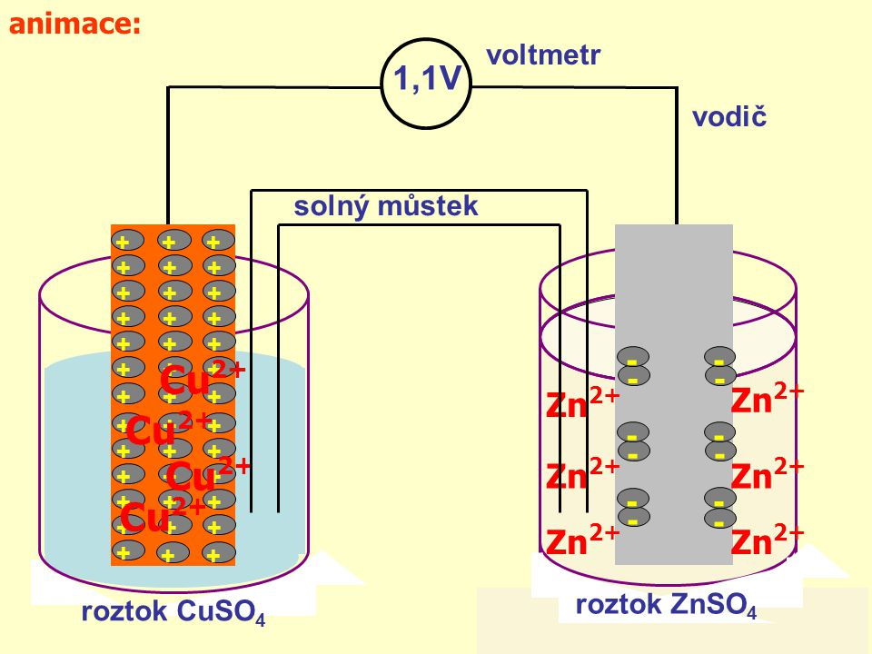 Cu2+ 1,1V Zn2+ - animace: voltmetr vodič solný můstek roztok ZnSO4