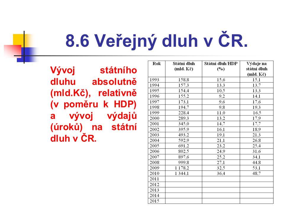 8.6 Veřejný dluh v ČR.