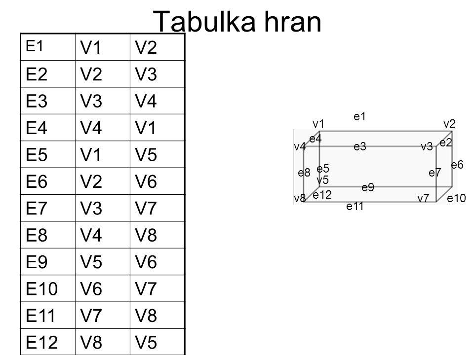 Tabulka hran V1 V2 E2 V3 E3 V4 E4 E5 V5 E6 V6 E7 V7 E8 V8 E9 E10 E11