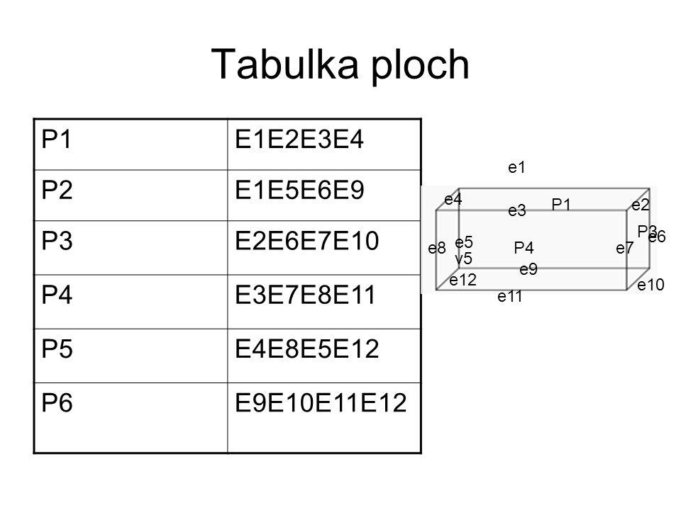 Tabulka ploch P1 E1E2E3E4 P2 E1E5E6E9 P3 E2E6E7E10 P4 E3E7E8E11 P5