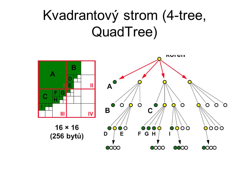 Kvadrantový strom (4-tree, QuadTree)