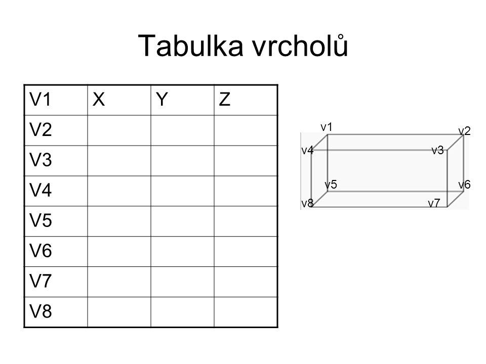 Tabulka vrcholů V1 X Y Z V2 V3 V4 V5 V6 V7 V8 v1 v2 v4 v3 v5 v6 v8 v7