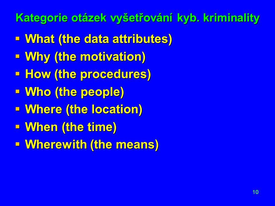 Kategorie otázek vyšetřování kyb. kriminality