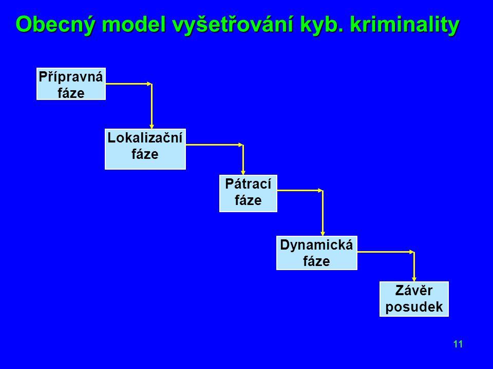 Obecný model vyšetřování kyb. kriminality