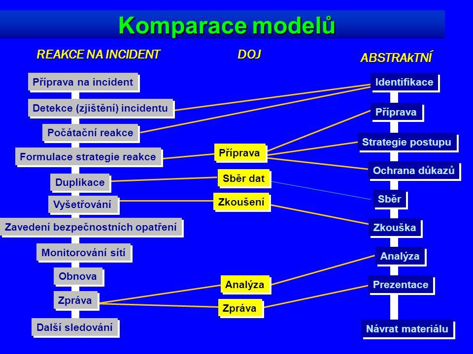 Komparace modelů REAKCE NA INCIDENT DOJ ABSTRAkTNÍ