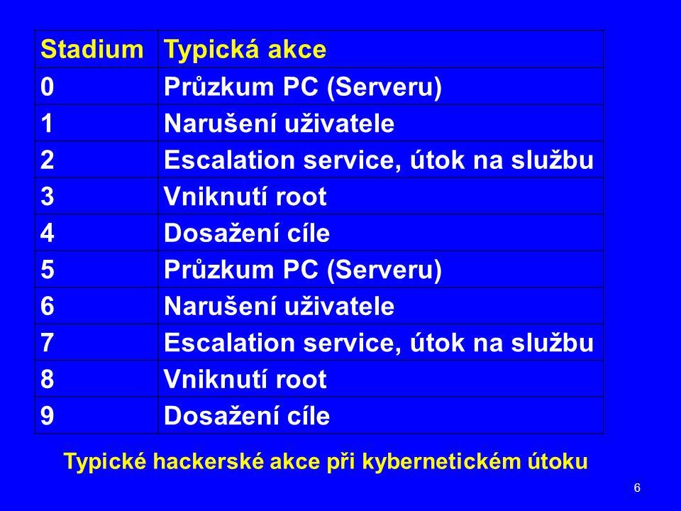 Escalation service, útok na službu 3 Vniknutí root 4 Dosažení cíle 5 6