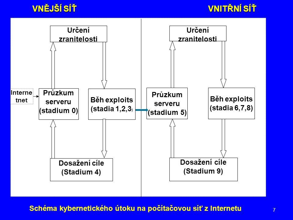 Schéma kybernetického útoku na počítačovou síť z Internetu