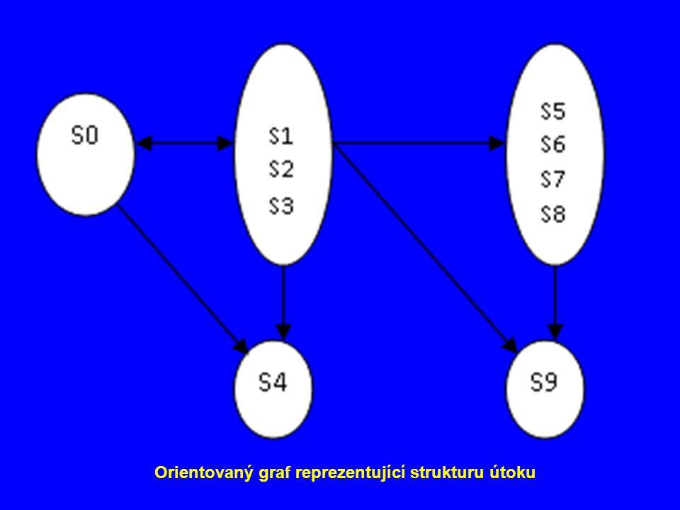 Orientovaný graf reprezentující strukturu útoku