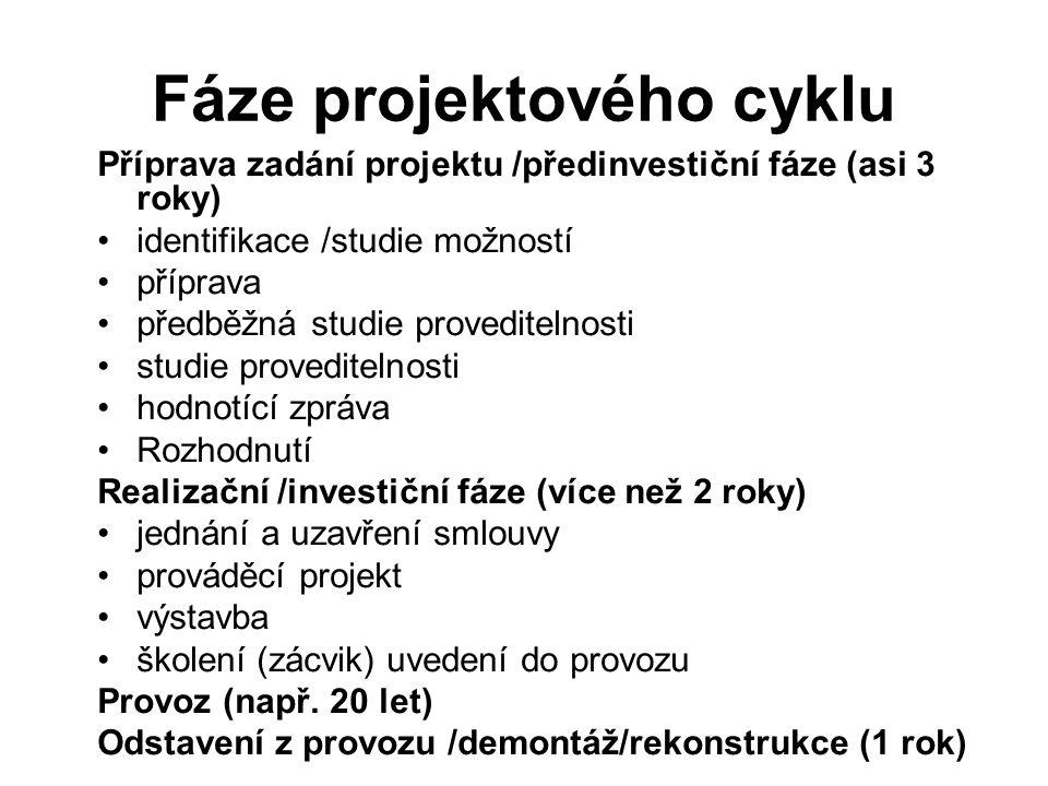 Fáze projektového cyklu