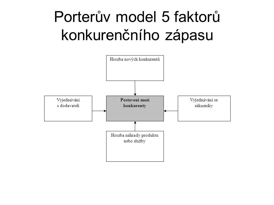 Porterův model 5 faktorů konkurenčního zápasu