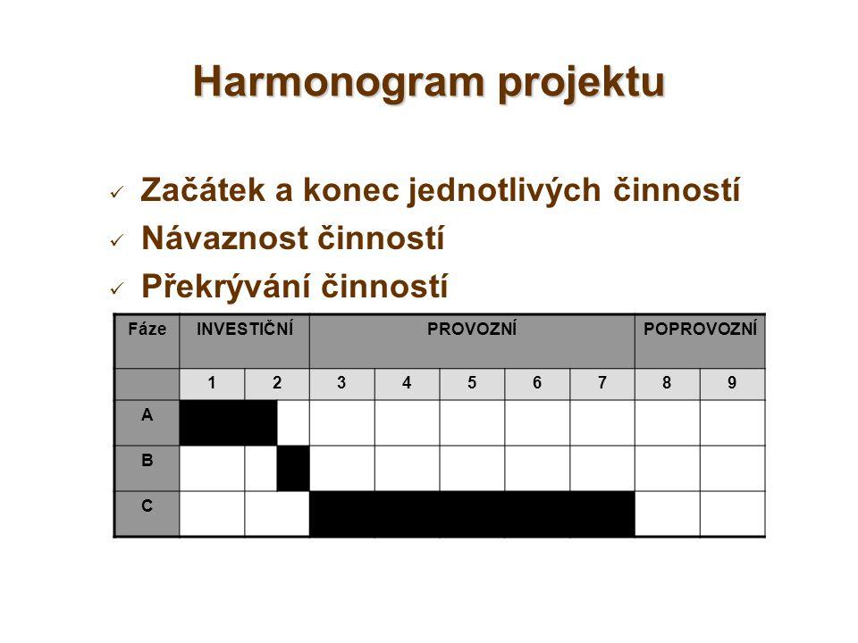 Harmonogram projektu Začátek a konec jednotlivých činností