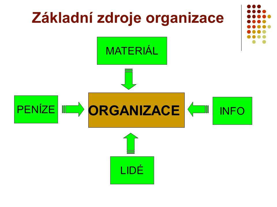 Základní zdroje organizace