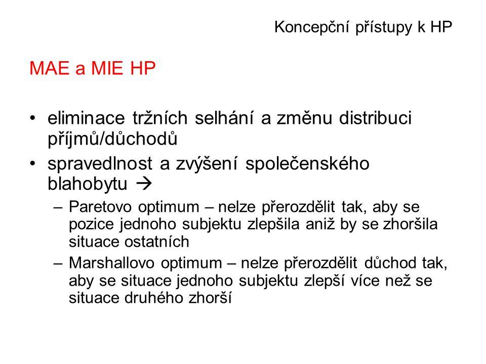 Koncepční přístupy k HP