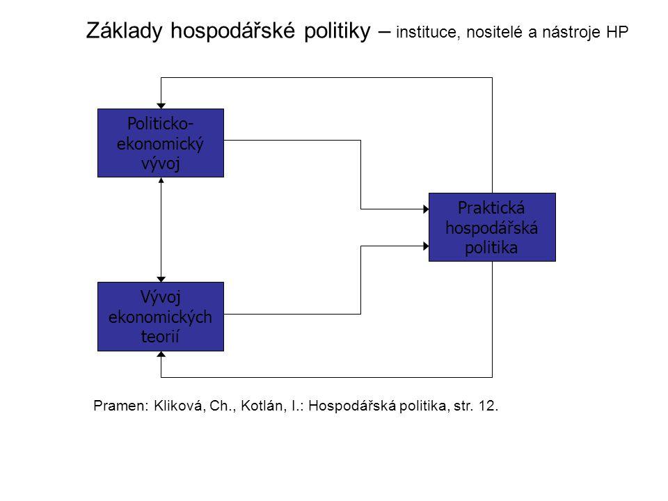 Základy hospodářské politiky – instituce, nositelé a nástroje HP