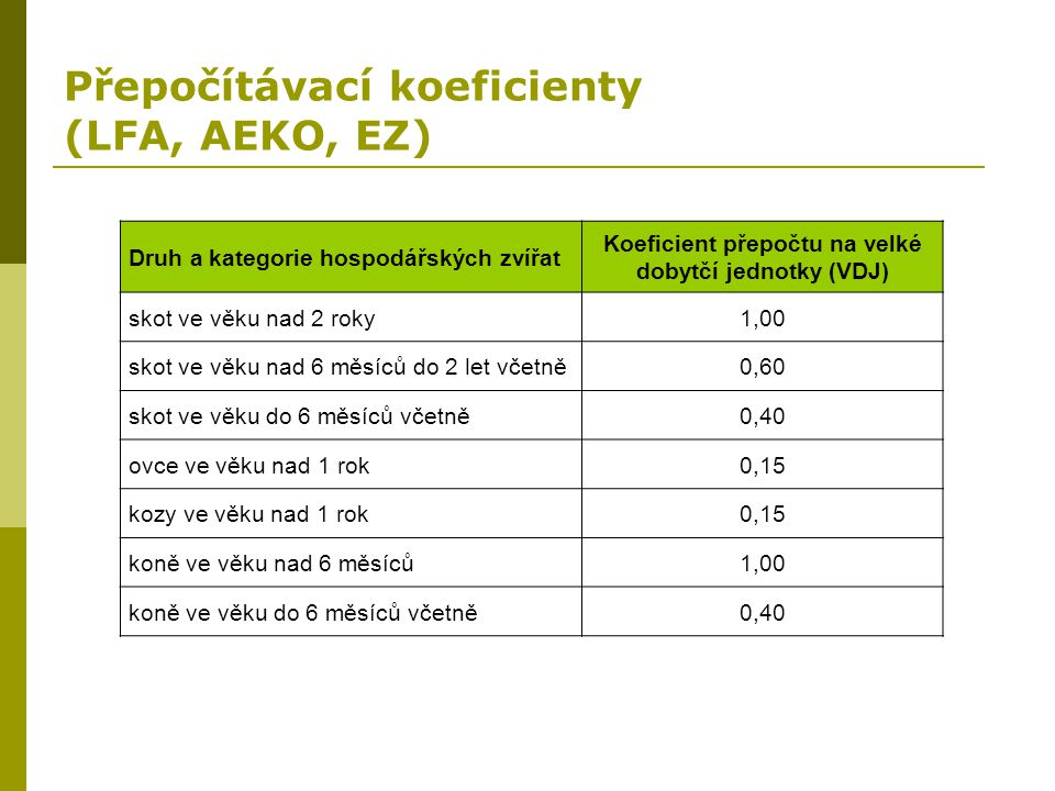 Přepočítávací koeficienty (LFA, AEKO, EZ)
