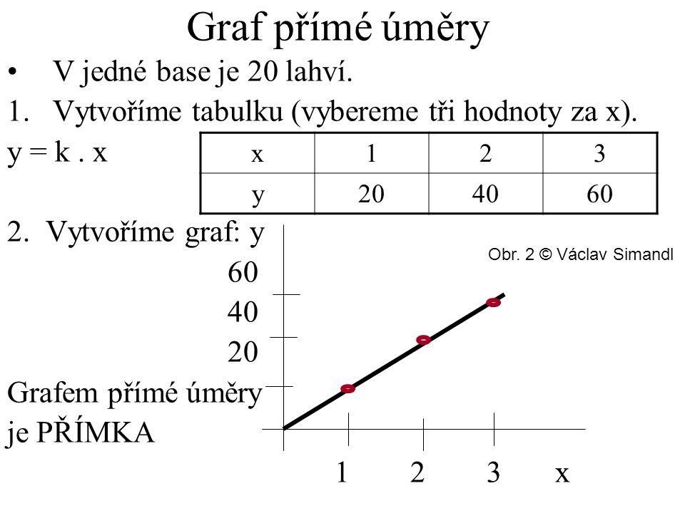 Graf přímé úměry V jedné base je 20 lahví.