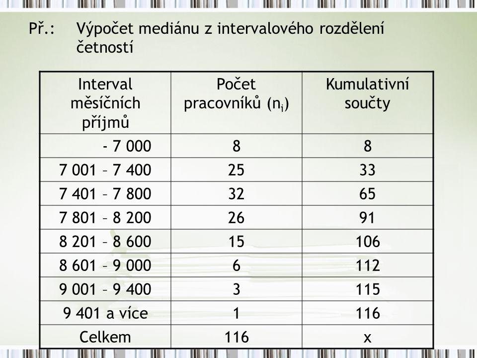 Interval měsíčních příjmů