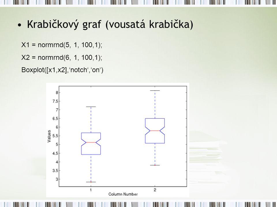 Krabičkový graf (vousatá krabička)