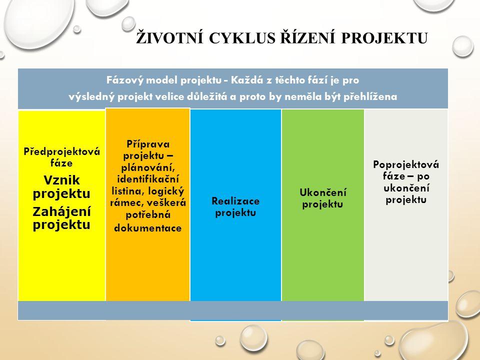Životní cyklus řízení projektu