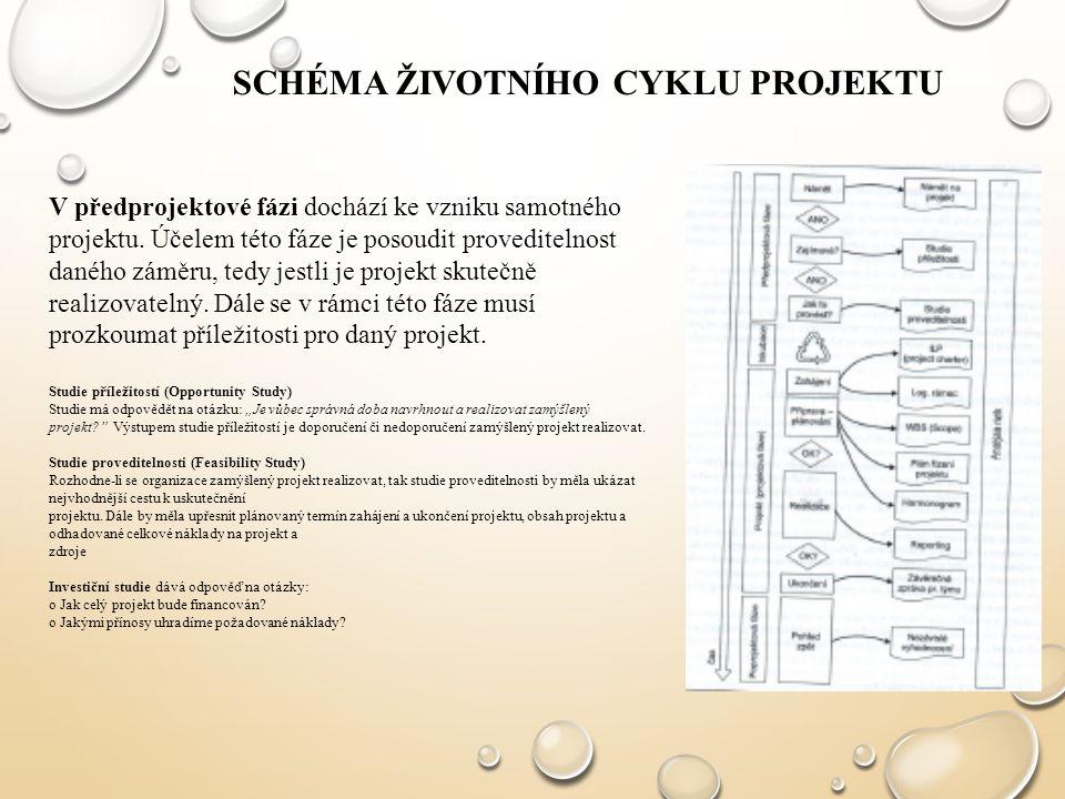 Schéma životního cyklu projektu